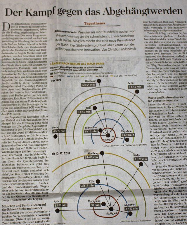 Stuttgart und Baden-Württemberg: Bei Bahninfrastruktur abgehängt ...