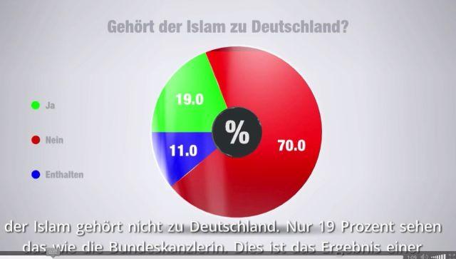 Die Grafik zeigt deutlich, dass bei dieser repräsentativen Umfrage 70 % der Befragten der Aussage zustimmten, dass der Islam nicht zu Deutschland gehört.
