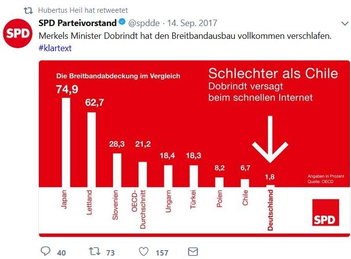 SPD beklagt in einer Grafik die unzureichende Breitbandabdeckung, doch seit 20 Jahren regiert sie zumindest in Berlin fast immer mit.