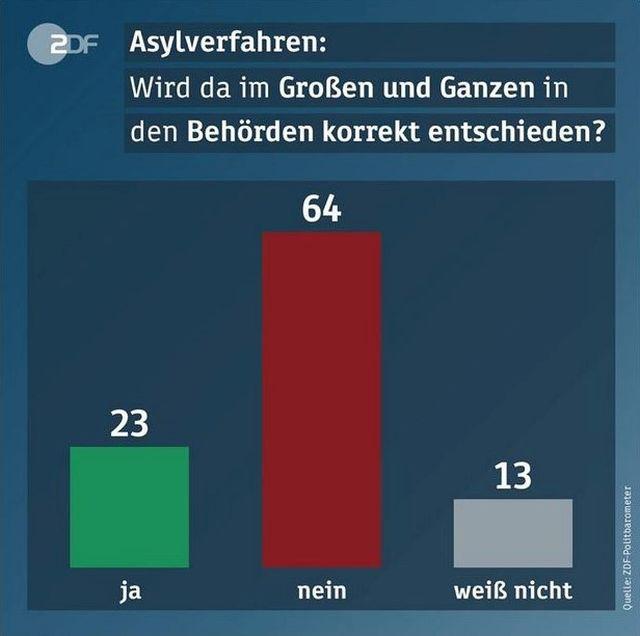 Grafik zur Frage, ob in Asylverfahren die Behörden gercht entscheiden: 23 % ja, 64 % nein, 13 % unentschieden.