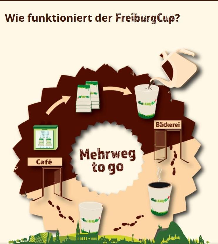 Eine Grafik zeigt den Kreislauf der NMehrwegbecher in Freiburg. Es zeigt die Abholorte Bäckereien und Cafés.