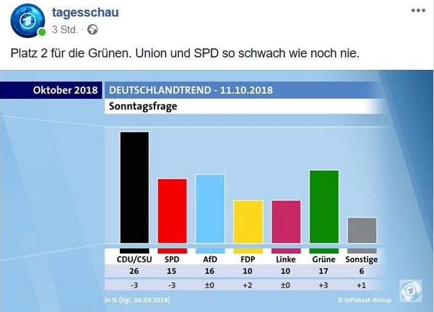 Union und SPD verlieren beständig bei der Sonntagsfrage.