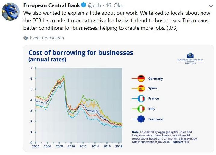 Facebook-Post mit einer farbigen Grafik, die die sinkenden Zinsen für Kredite zeigt.