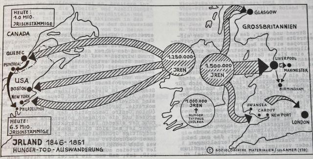 Die Grafik zeigt die Auswandererströme von Irland in die USA und nach Großbritannien.