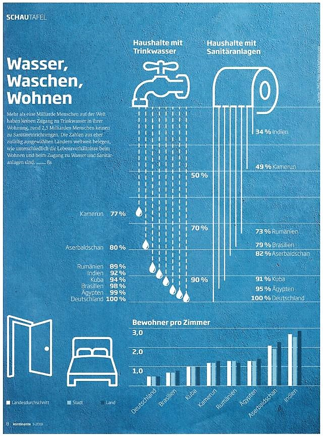 Grafische Darstellung in blauer Grundfarbe mit den Prozentzahlen sicherer Toiletten aus verschiedenen Staaten. Siehe hierzu die Angaben im Text.