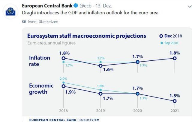 Eine Grafik zeigt, dass das Wirtschaftswachstum nachlässt.