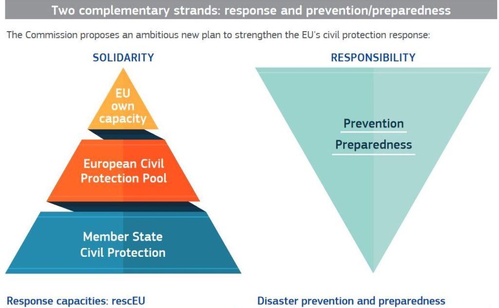 Grafische Darstellung, bei der die Verantwortung von den Staaten beim Katastrophenschutz von den Staaten zur EU wandert.