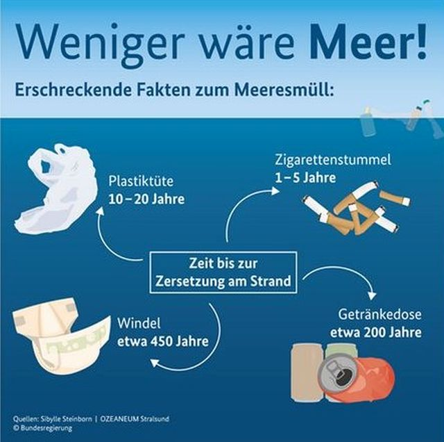 'Weniger wäre Meer', so der Titel einer Grafik. Diese enthält den Hinweis, dass eine Windel 450 Jahre im Meer erhalten bleibt.