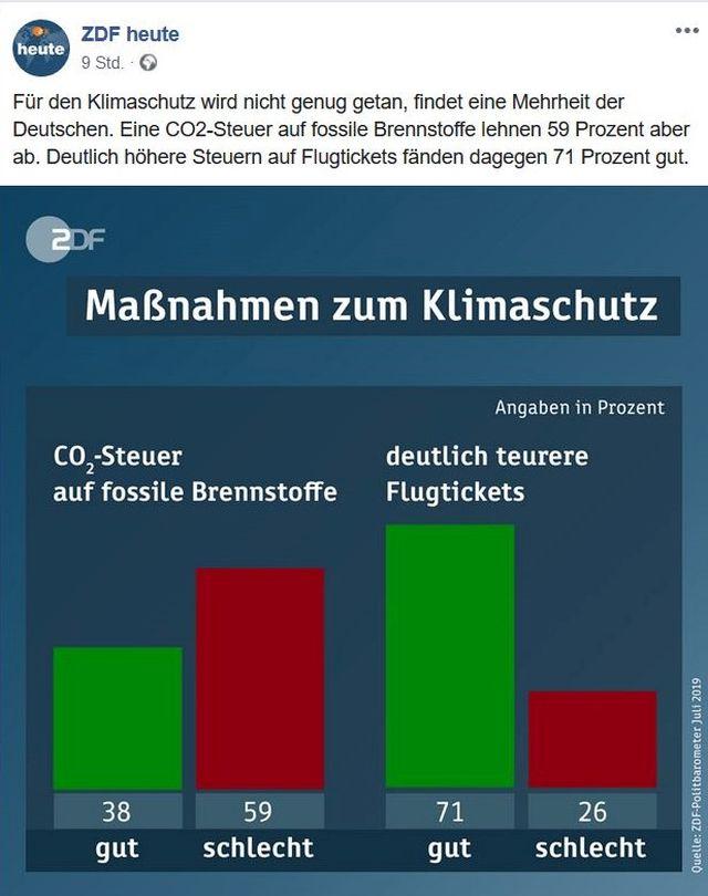 Grafik zur CO2-Abgabe, die die Mehrheit ablehnt, doch 71 % der befragten Bundesbürger sehen teurere Flugtickets positiv.