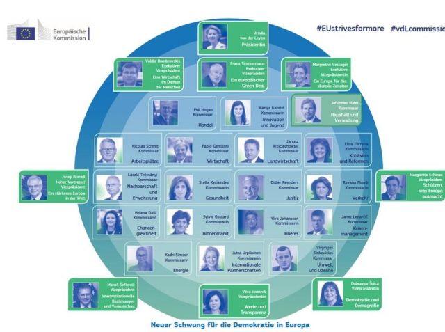 Grafische Darstellung der EU-Kommissare mit Bild in blauer und grüner Farbe.