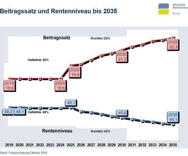 Schaubild der Deutschen Rentenversicherung. Rote Linie zeigt steigende Beiträge. Blaue Linie sinkenden Anteil der Rente am vorhergehenden Einkommen.