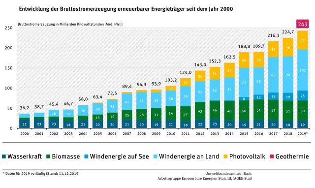 Farbige Grafik, die den steigenden Anteil von Wind- und Sonnenenergie zeigt.