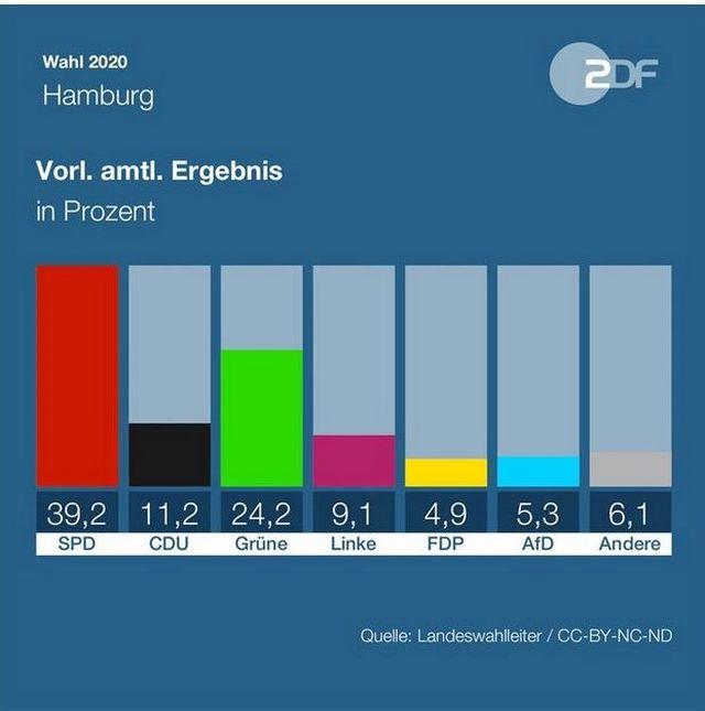 Grafik mit den Wahlergebnissen. SPD (roter Balken) 39,2 %; CDU (schwarz) 11,2 %; Grüne (grün) 24,2%, Linke (vgiolett) 9,1 %; FDP (gelb) 4,9 %; AfD (blau) 5,3 %; Andere (grau) 6,1 %.