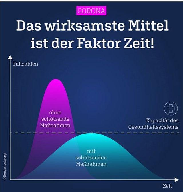 """Grafik in blau und violett. """"Das wirksamste Mittel ist der Faktor Zeit"""". Durch die Restriktionen im öffentlichen und privaten Leben soll die Kurve abgeflacht werden."""
