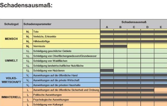 Tabelle des Robert-Koch-Instituts aus einer Pandemie-Studie von 2012.