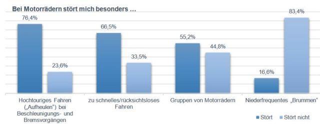 Grafik mit baleuen Balken, die die Zahl der Menschen angeben, duie sich von Motorradlärm gestresst fühlen.