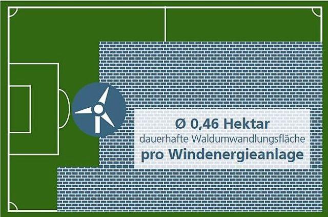 Windenergie Fläche pro Anlage eingezeichnet in die Fläche eines Fussballfelds. Der Anteil ist rd. 75 %.
